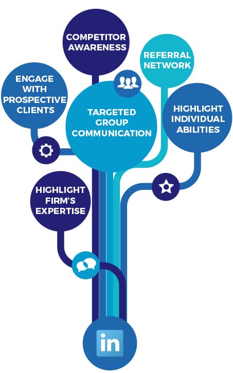 Corporate LinkedIn training Berskhire