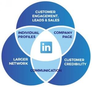 corporate-bespoke-linkedin