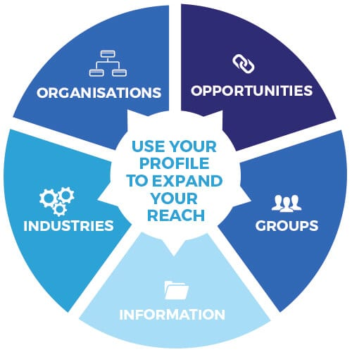 LinkedIn training for business Berkshire Links2leads